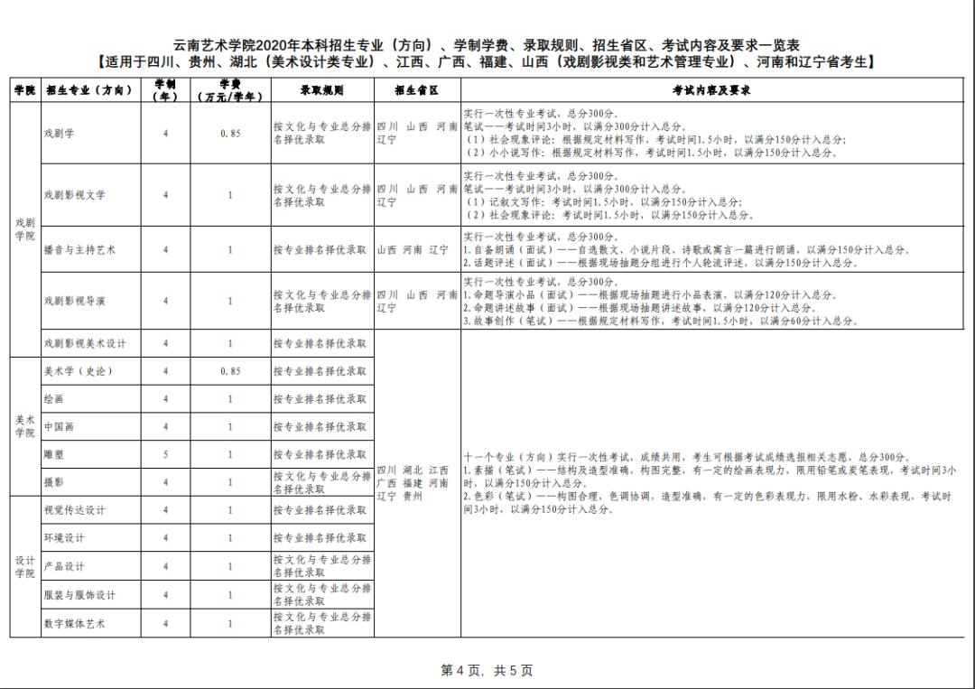 云南艺术学院录取原则